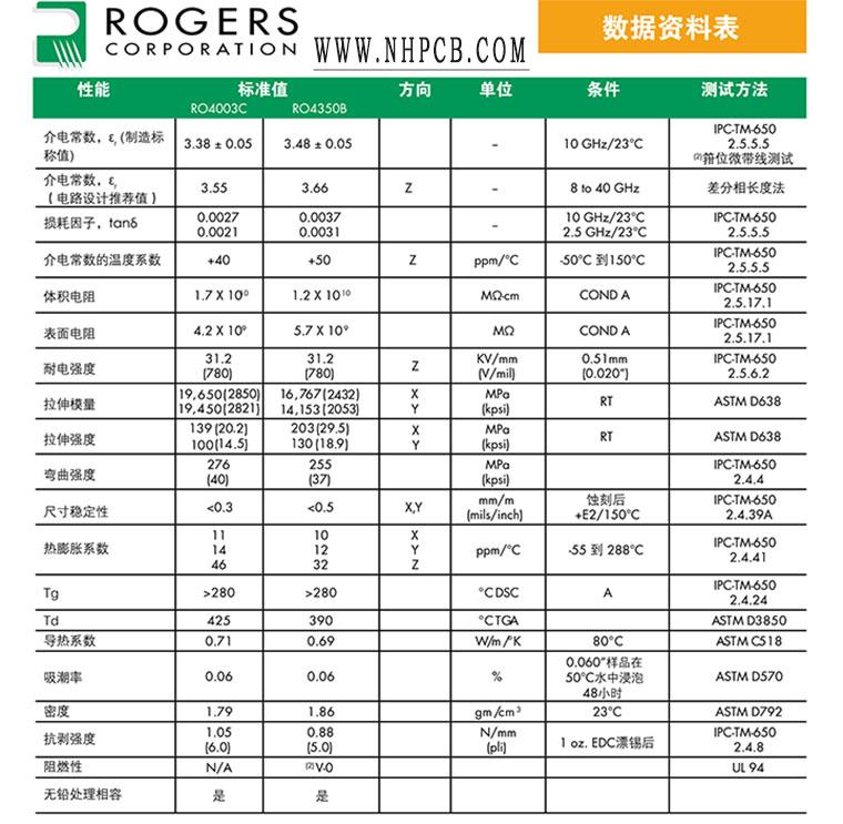 Rogers罗杰斯RO4003C/RO4350B材料参数